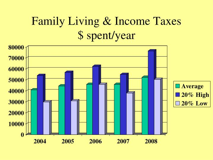 Family Living & Income Taxes