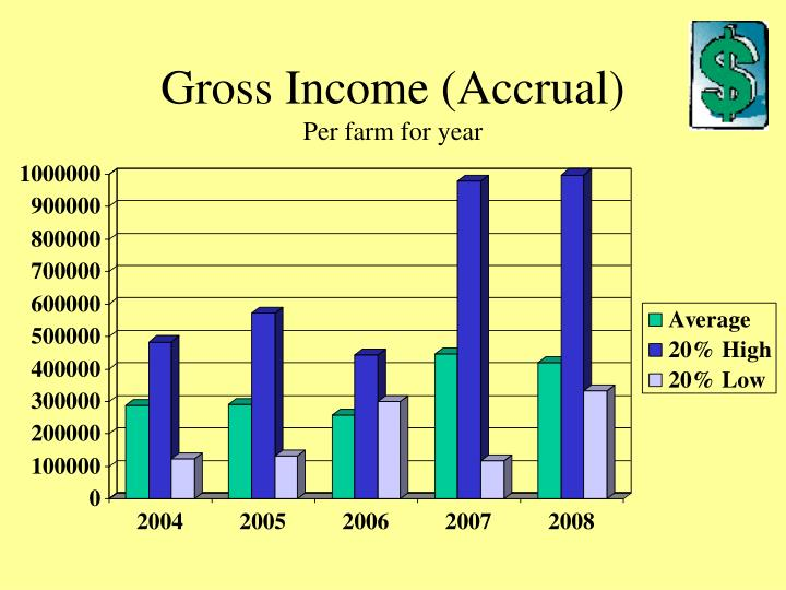 Gross income accrual per farm for year