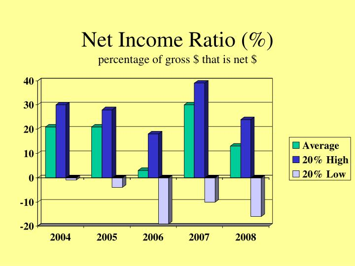 Net income ratio percentage of gross that is net