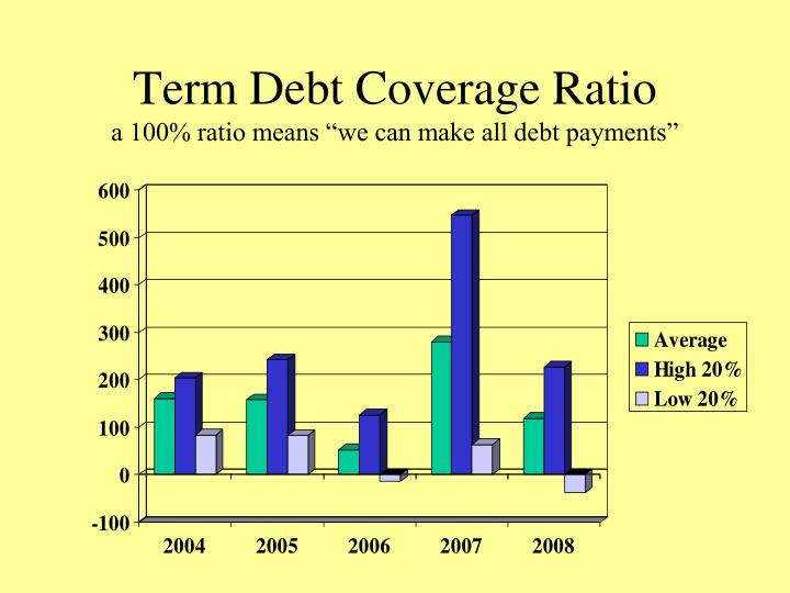 Term Debt Coverage Ratio