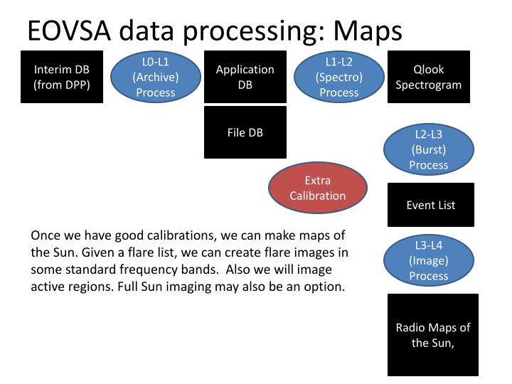 EOVSA data processing: Maps