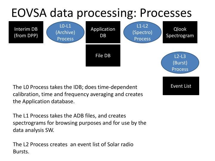 Eovsa data processing processes