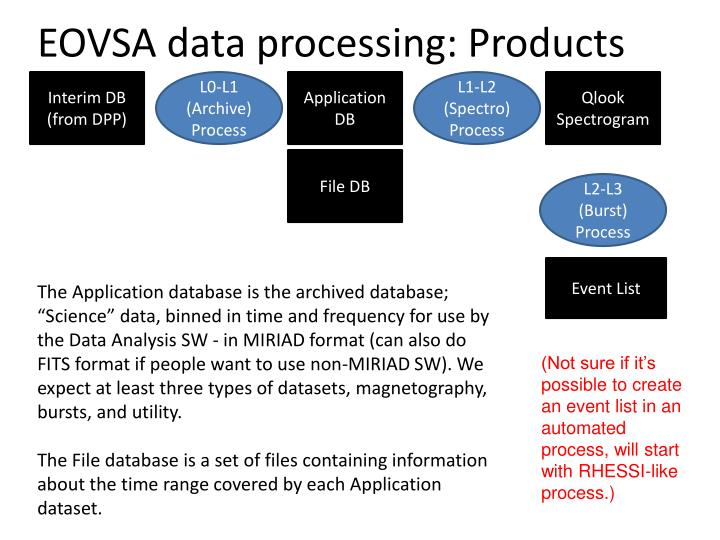 Eovsa data processing products