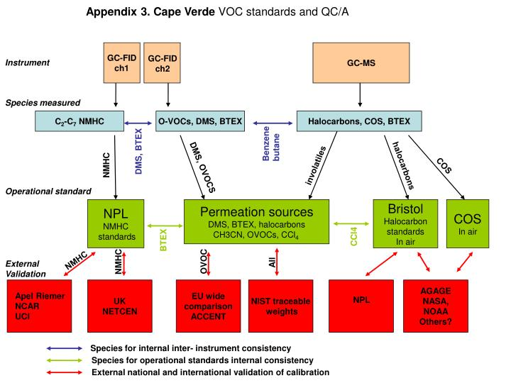 appendix 3 cape verde voc standards and qc a n.