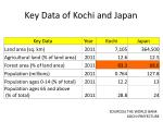 key data of kochi and japan