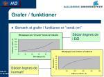 grafer funktioner