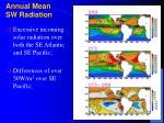 annual mean sw radiation