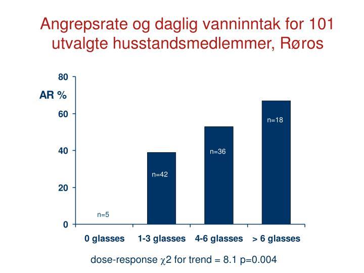 Angrepsrate og daglig vanninntak for 101 utvalgte husstandsmedlemmer, Røros