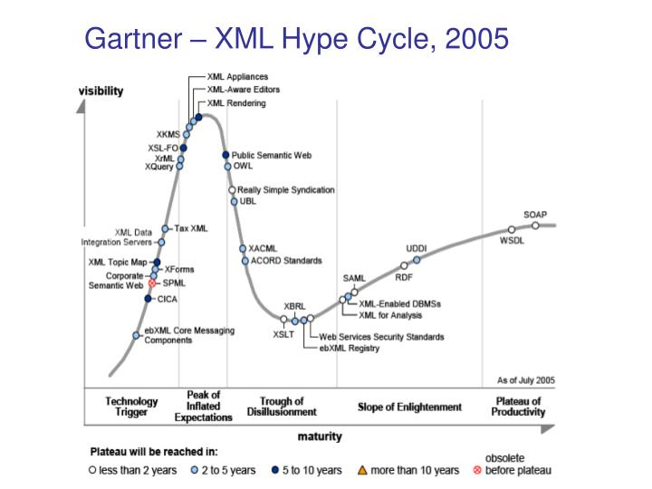 Gartner – XML Hype Cycle, 2005
