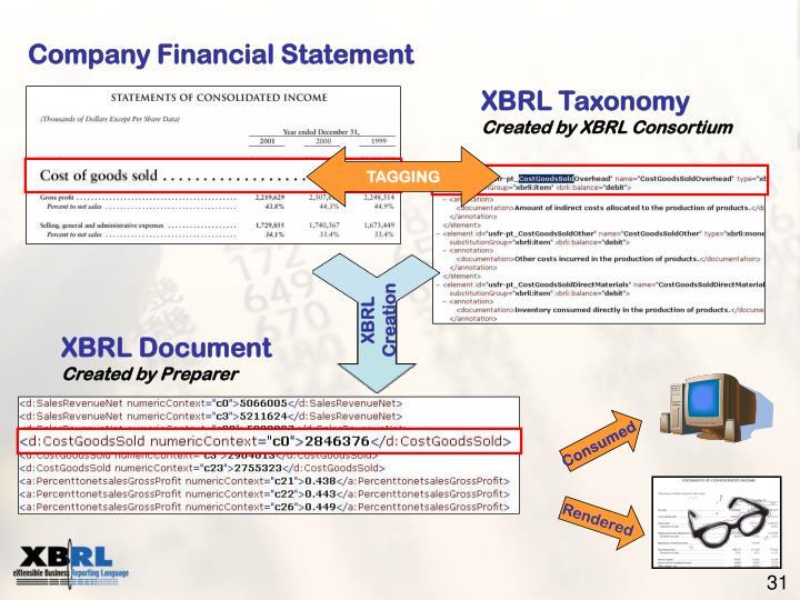 XBRL Creation