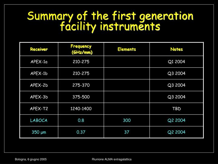 Summary of the first generation facility instruments