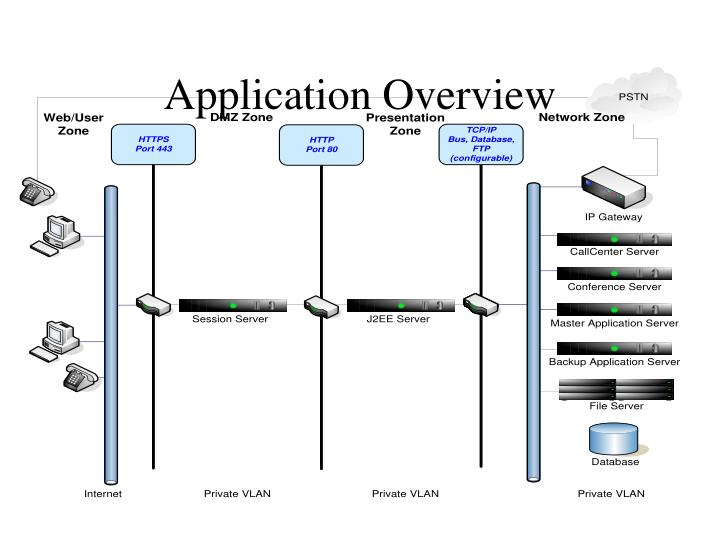 application overview n.