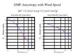 gmf anisotropy with wind speed