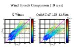wind speeds comparison 10 revs