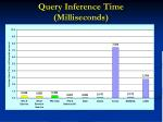 query inference time milliseconds