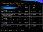 table 3 soil test data of bitan ag creek