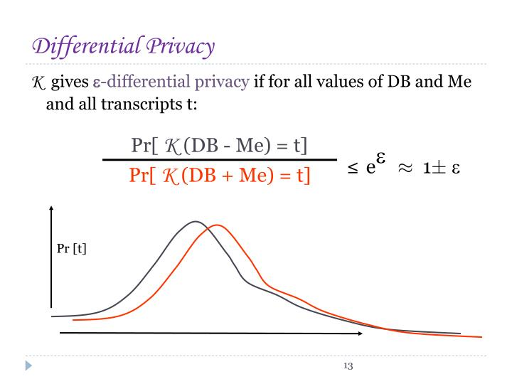 concepts in differential privacy Differential privacy is a privacy definition that was originally developed by dwork, nissim, mcsherry and smith, with major contributions by many others over the years roughly speaking, what it states can summed up intuitively as follows: imagine you have two otherwise identical databases.