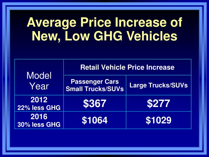 Average Price Increase of  New, Low GHG Vehicles