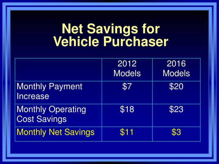 Net Savings for