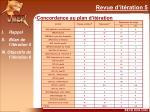 concordance au plan d it ration