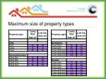 maximum size of property types