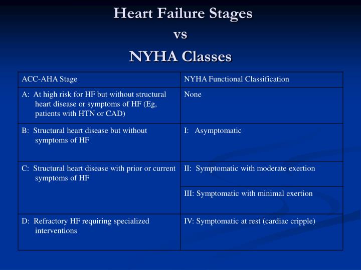 Heart Failure Stages