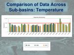 comparison of data across sub basins temperature