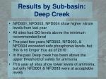 results by sub basin deep creek