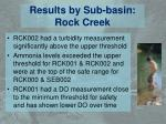 results by sub basin rock creek