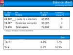 balance sheet continuing activities