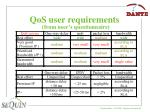 qos user requirements
