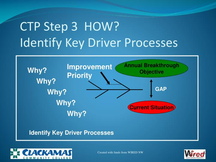 CTP Step 3  HOW?