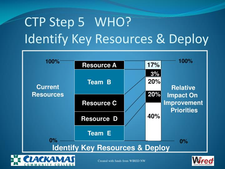 CTP Step 5   WHO?