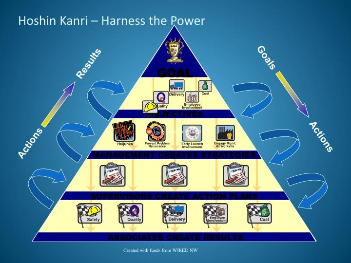 Hoshin Kanri – Harness the Power