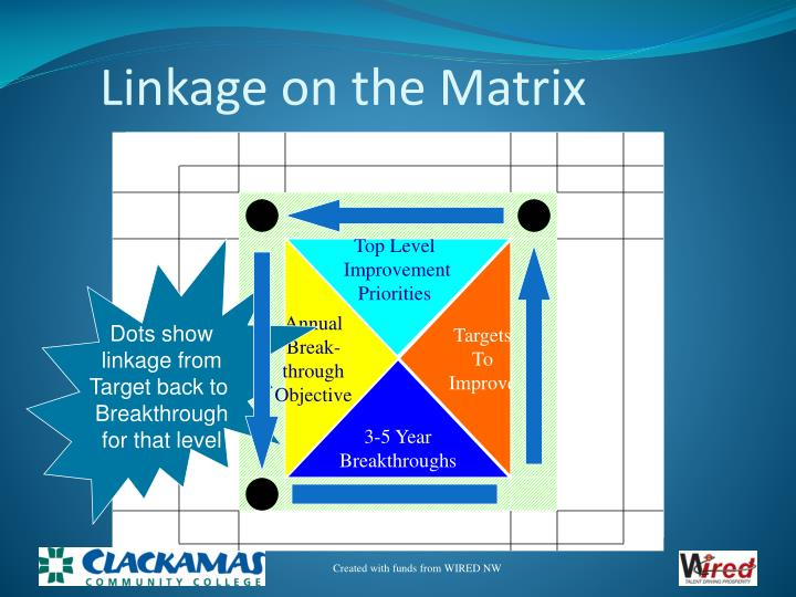 Linkage on the Matrix
