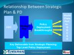 relationship between strategic plan pd