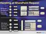 handling of sharepoint request
