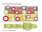 resultierende netzwerke