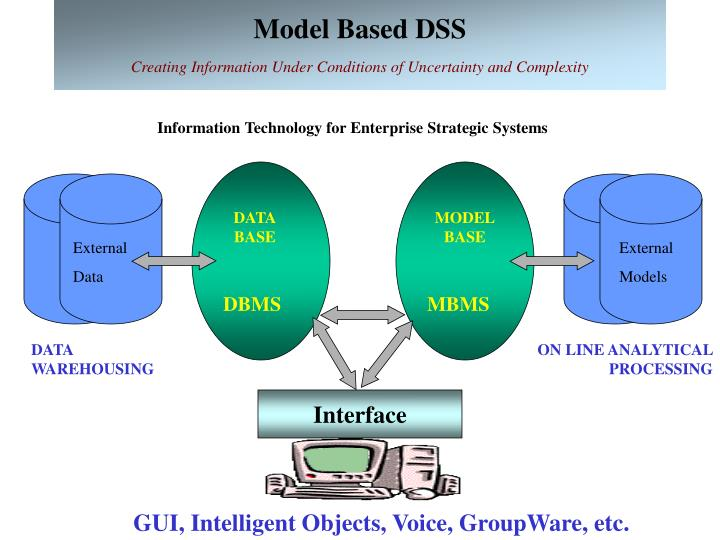 model based dss creating information under conditions of uncertainty and complexity n.