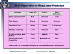 mesh restoration vs ring linear protection