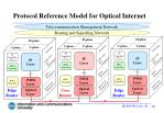 protocol reference model for optical internet