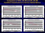 comparison of wsa ok ibi and ok ok ibi condition classifications to various habitat metrics