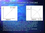 the lorentz contraction on time and space