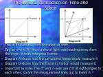 the lorentz contraction on time and space2