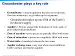 groundwater plays a key role