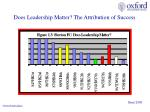 does leadership matter the attribution of success