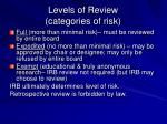 levels of review categories of risk