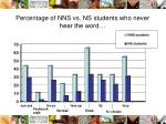 percentage of nns vs ns students who never hear the word