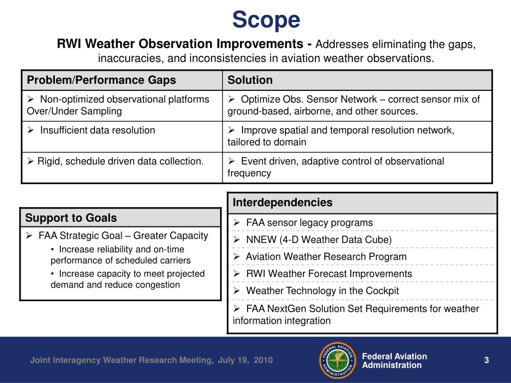 PPT - FAA Aviation Weather Group PowerPoint Presentation