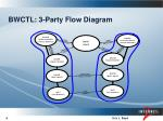 bwctl 3 party flow diagram